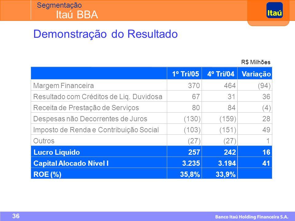 35 Itaú CorporaçãoItaucredItaú BBAItaubanco Segmentação Pro Forma Operações Corporate