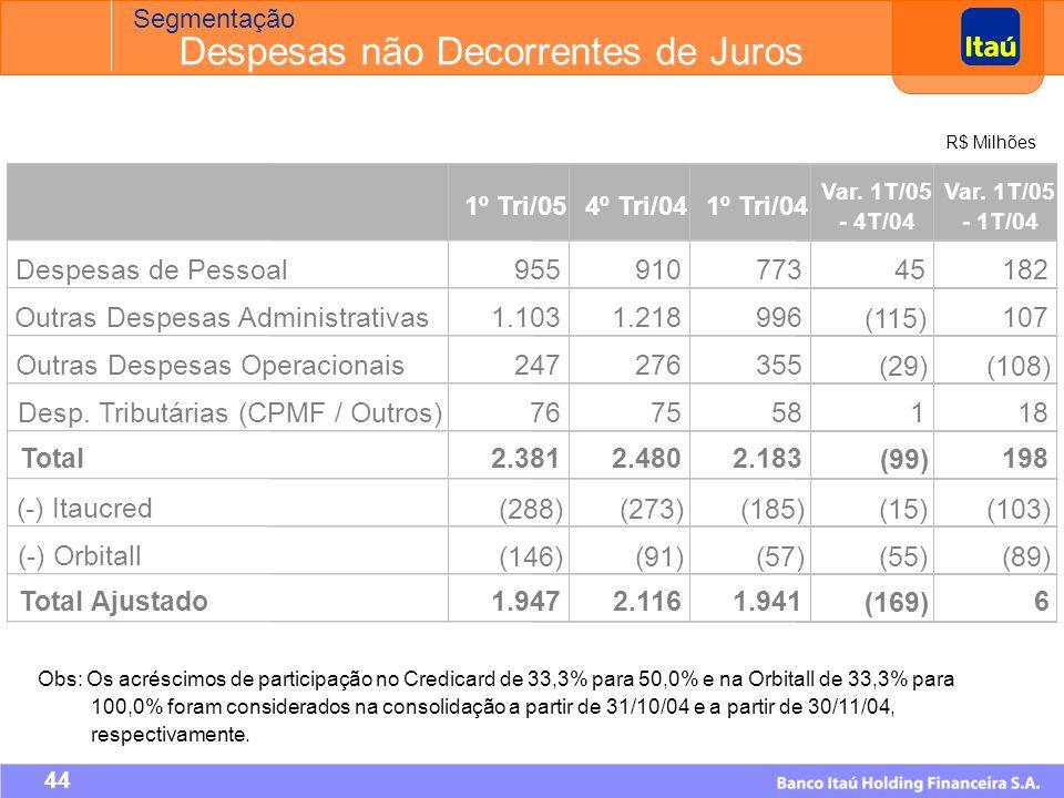 43 Forte atuação no controle de custos 2.183 2.192 2.160 2.480 2.381 ItaucredOrbitall Despesas não Decorrentes de Juros Segmentação R$ Milhões
