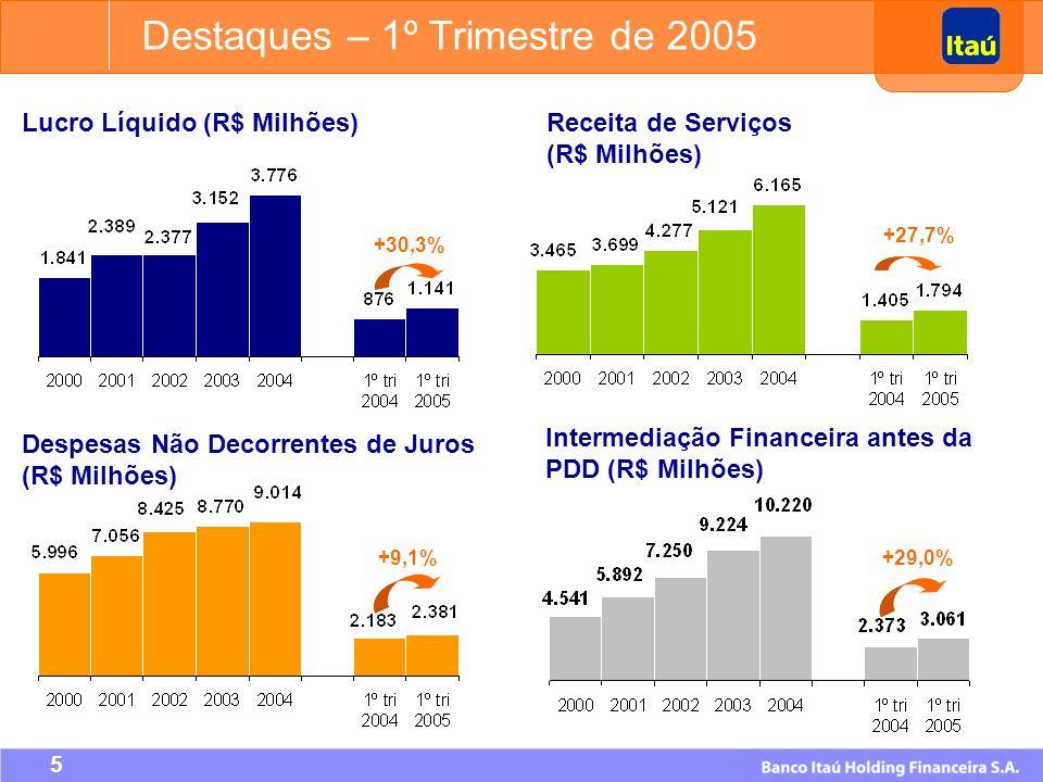 75 Evolução do Patrimônio Líquido e Lucro Líquido R$ Milhões CAGR (90-04) = 14,0% CAGR (90-04) = 24,2% Plano Real Crise do México Crise Asiática Crise Russa Desvalorização do Real Crise da Argentina Plano Collor Jan/90 a Mar/05 Dividendos: R$ 7,0 Bilhões Aumento de Capital: R$ 0,1 Bilhão Adaptabilidade a Vários Cenários Cultura de Performance Crescimento Sustentado de Resultados 1 º Trimestre de 2005 Lucro Líquido: R$ 1.141 milhões Patrimônio Líquido: R$ 14.629 milhões