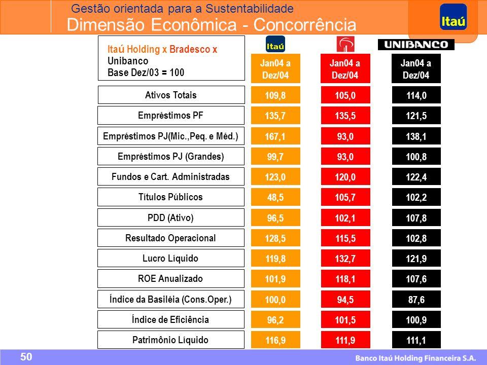49 Regras Operacionais para a Tesouraria - Destaques Lançamento em 18 de novembro de 2004 durante a Apimec São Paulo; Programa de recompra ativo há mais de 20 anos; Regras operacionais informais; Estão em sintonia com a nossa Política de Negociação, divulgada em 31/07/2002; Adoção voluntária das Regras Operacionais para a Tesouraria; Itaú Holding: 1ª empresa no Brasil a adotar uma política própria de compras pela tesouraria; Resultado de ampla pesquisa nacional e internacional sobre as melhores práticas do mercado; Aquisição de ações para tesouraria com as finalidades de: Cancelamento sem redução do capital; Constituição de reserva para plano de outorga de opções de ações.