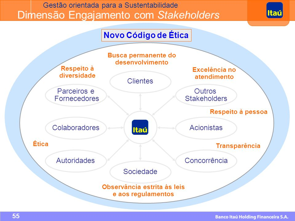 Engajamento de Stakeholders A atuação do Itaú é direcionada à continua melhoria da qualidade e a satisfação do cliente, com o apoio de tecnologia, segmentação dos negócios, expansão da rede e profissionais comprometidos com o bom atendimento.
