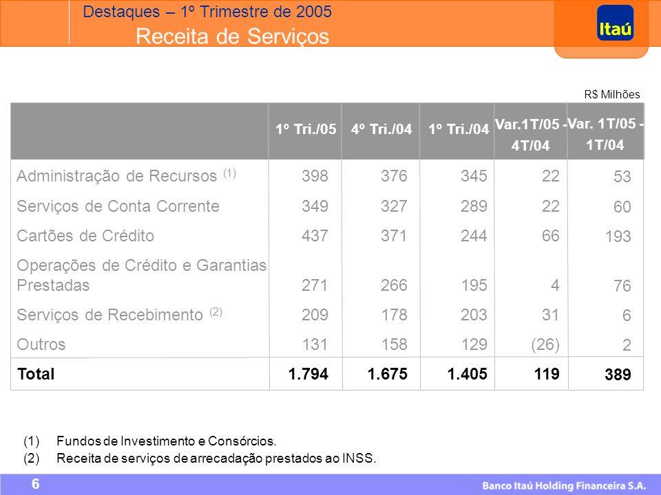 5 Lucro Líquido (R$ Milhões) Despesas Não Decorrentes de Juros (R$ Milhões) Receita de Serviços (R$ Milhões) Intermediação Financeira antes da PDD (R$ Milhões) +30,3% +27,7% +9,1% +29,0% Destaques – 1º Trimestre de 2005