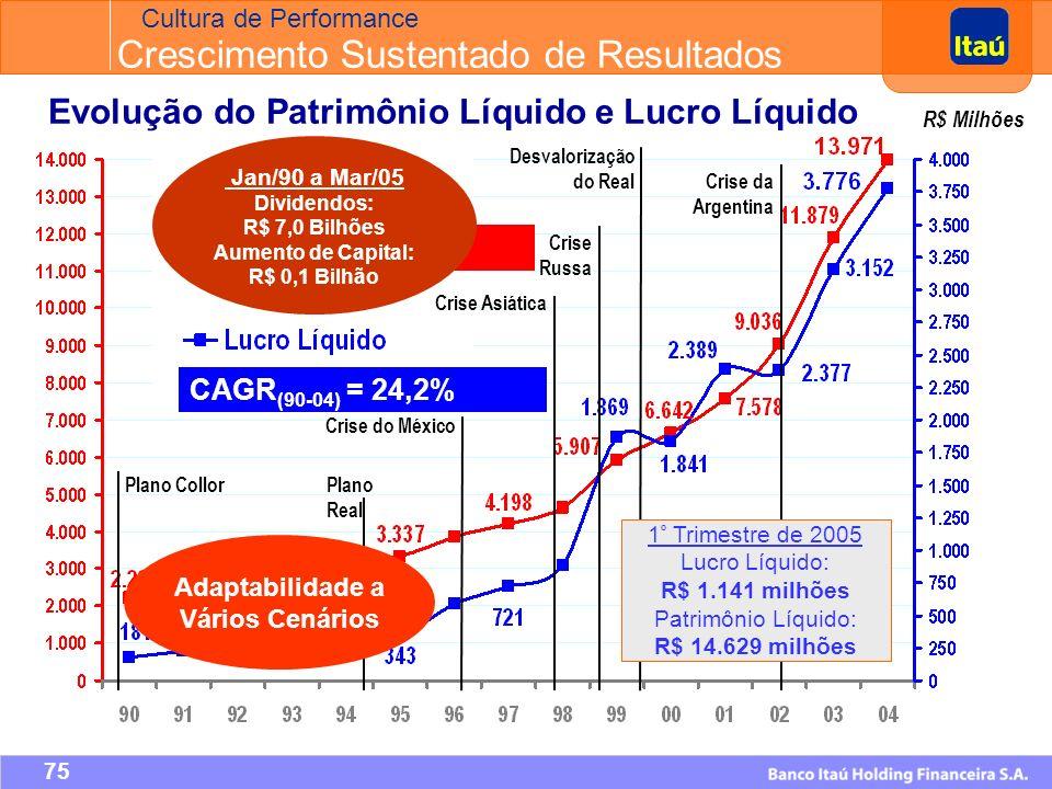 74 R$ Milhões CAGR (90-04) = 14,0% Evolução do Patrimônio Líquido e Lucro Líquido 1 º Trimestre de 2005 Lucro Líquido: R$ 1.141 milhões Patrimônio Líquido: R$ 14.629 milhões CAGR (90-04) = 24,2% Cultura de Performance Crescimento Sustentado de Resultados