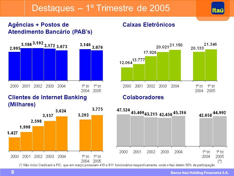 7 ROE (%) ROA (%) Índice da Basiléia (%) Índice de Eficiência (%) Destaques – 1º Trimestre de 2005 Obs: Índices trimestrais anualizados.