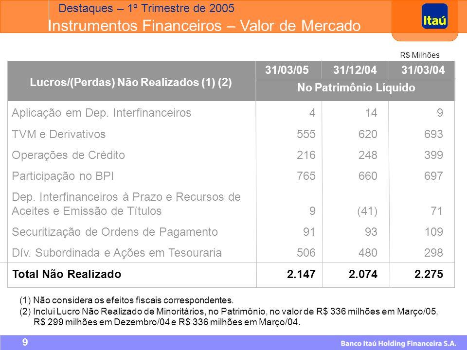 39 R$ Milhões 1º Tri/054º Tri/04Variação Margem Financeira445 337 108 Resultado com Créditos de Liq.