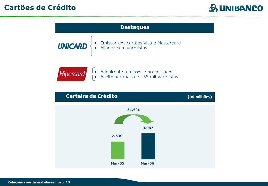 Relações com Investidores | pág. 10 Cartões de Crédito Carteira de Crédito (R$ milhões) 51,6% 2.630 3.987 Mar-05Mar-06 Adquirente, emissor e processad