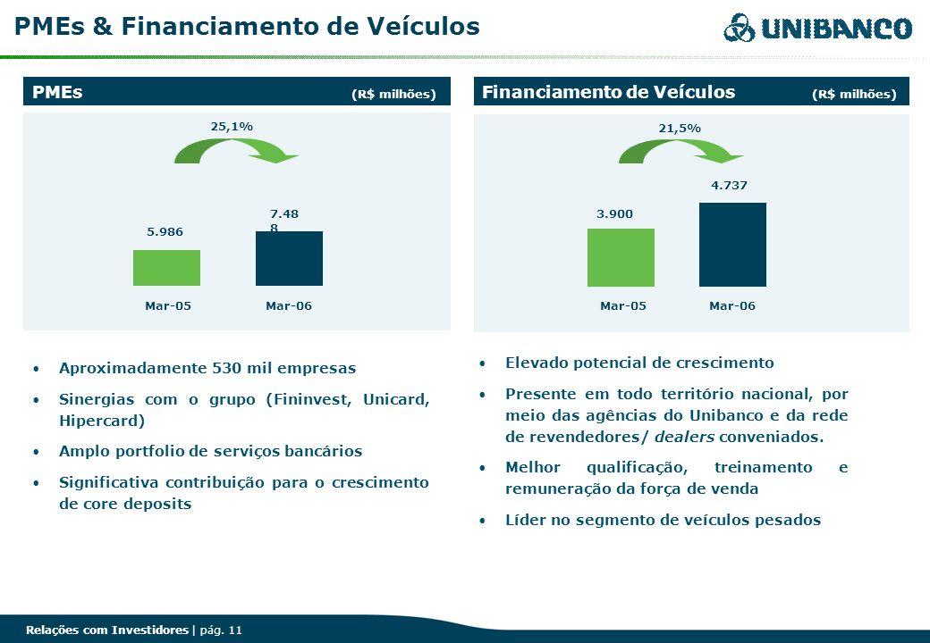 Relações com Investidores | pág. 11 PMEs (R$ milhões) Financiamento de Veículos (R$ milhões) PMEs & Financiamento de Veículos 21,5% 3.900 4.737 Mar-05