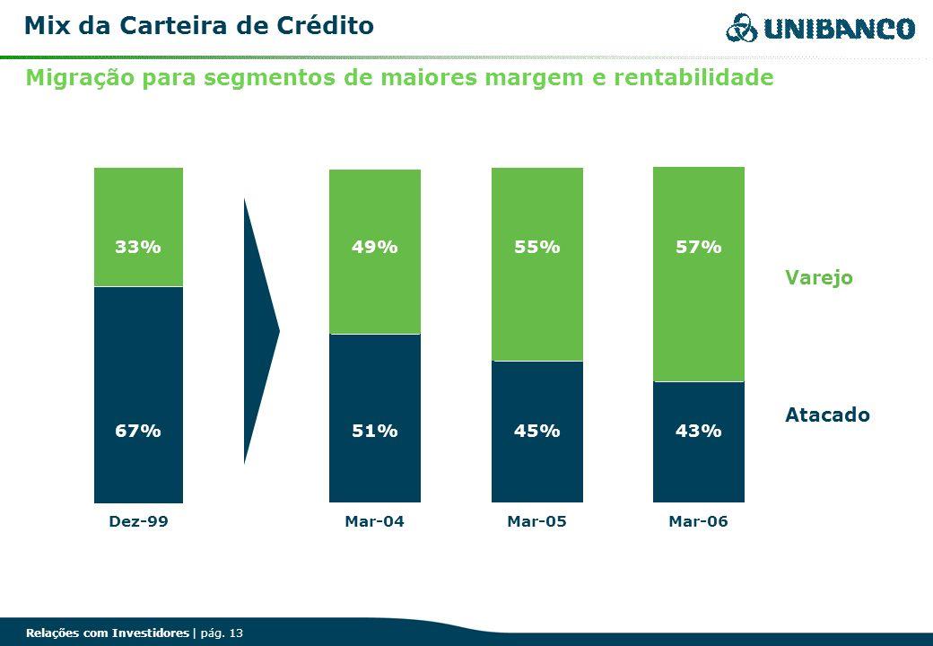 Relações com Investidores | pág. 13 Mix da Carteira de Crédito Varejo Atacado 43%45% 57%55% Mar-06Mar-05 49% Mar-04Dez-99 33% 51% 67% Migração para se