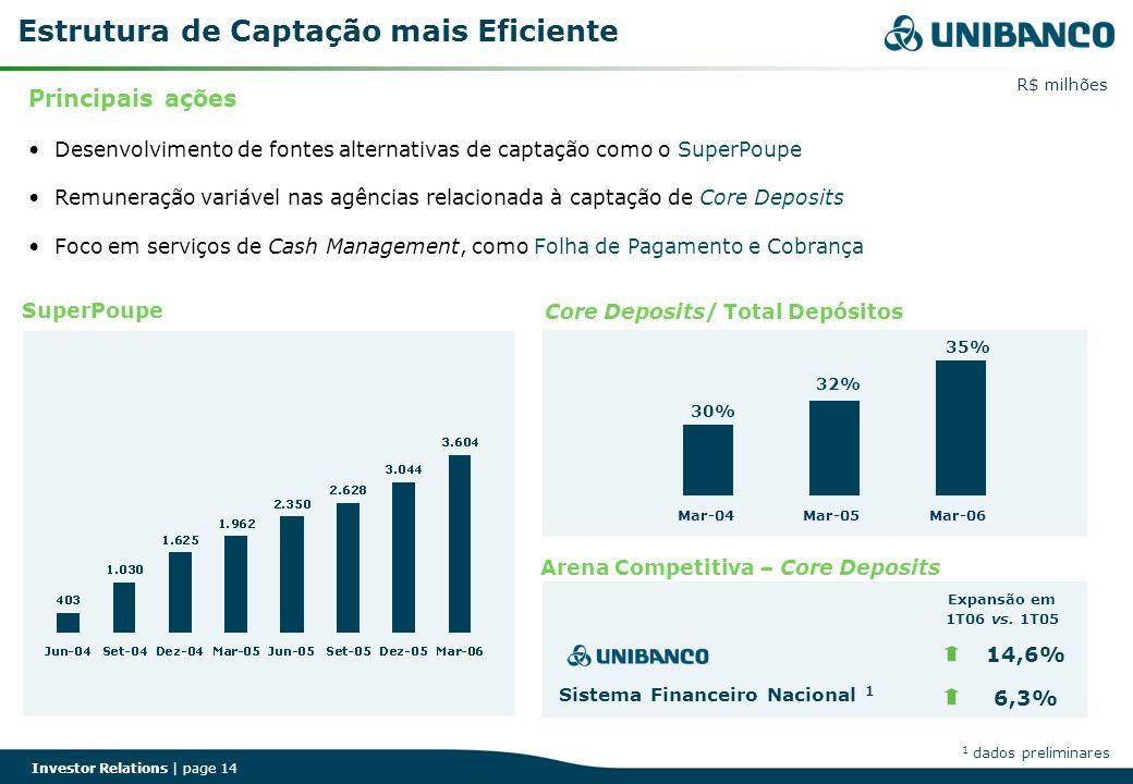 Investor Relations | page 14 Estrutura de Captação mais Eficiente SuperPoupe R$ milhões 1 dados preliminares Principais ações Desenvolvimento de fonte