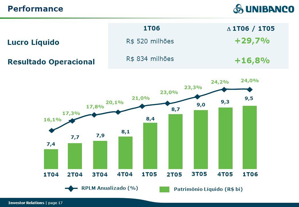 Investor Relations | page 17 RPLM Anualizado (%) Patrimônio Líquido (R$ bi) Lucro Líquido +29,7% +16,8% 1T06 / 1T05 1T06 R$ 520 milhões R$ 834 milhões