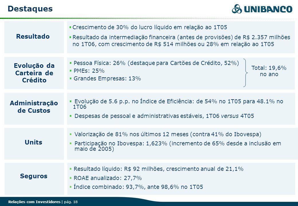 Relações com Investidores | pág. 18 Destaques Resultado Evolução da Carteira de Crédito Units Administração de Custos Crescimento de 30% do lucro líqu