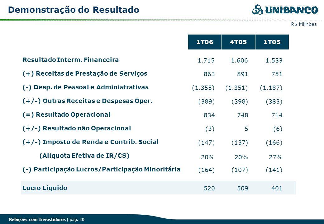 Relações com Investidores | pág. 20 Demonstração do Resultado R$ Milhões 1T064T051T05 1T064T051T05 Resultado Interm. Financeira 1.715 1.606 1.533 (+)