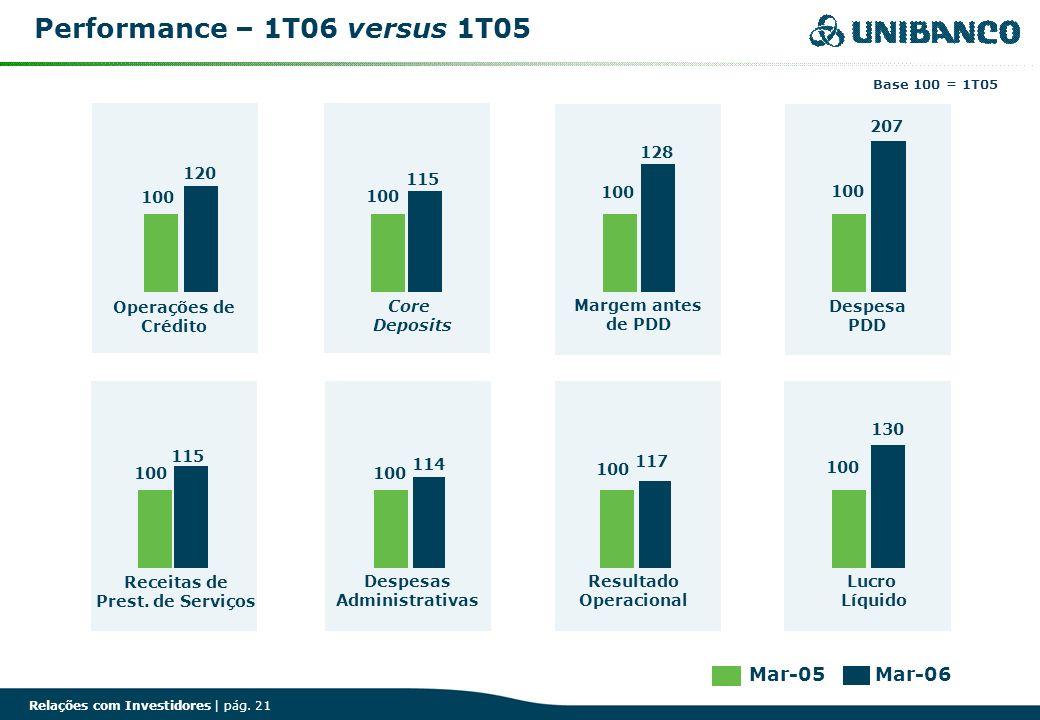 Relações com Investidores | pág. 21 100 Operações de Crédito 100 Receitas de Prest. de Serviços 100 Core Deposits 115 100 Despesas Administrativas 114