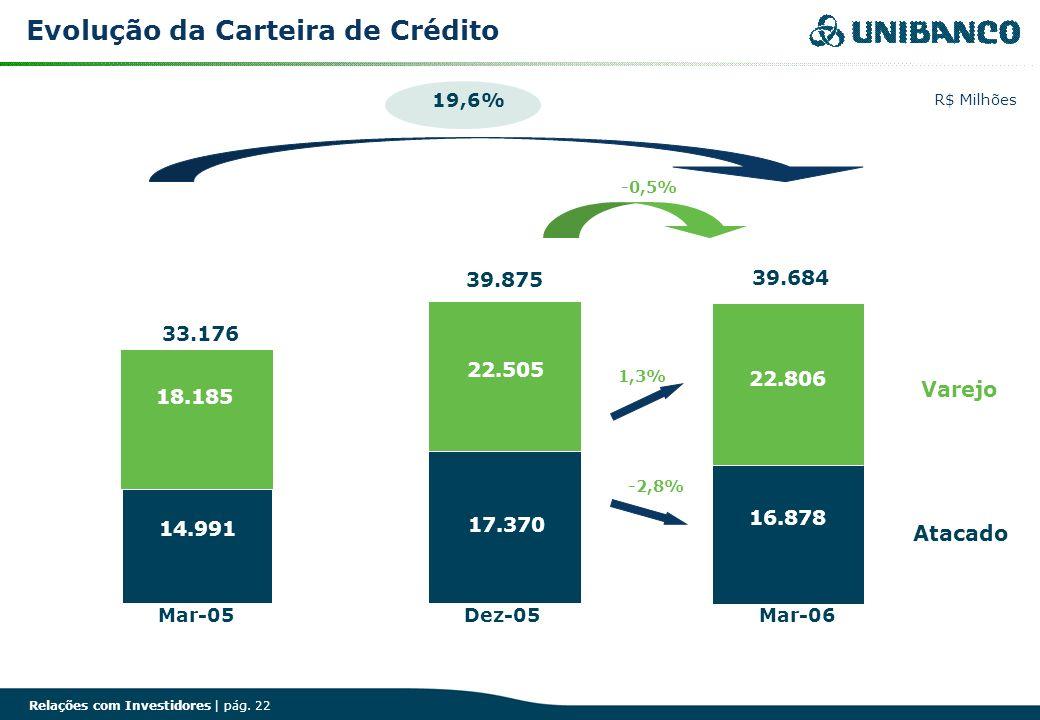 Relações com Investidores | pág. 22 Evolução da Carteira de Crédito 19,6% Dez-05Mar-06 -0,5% 1,3% Mar-05 Atacado Varejo R$ Milhões 33.176 14.991 39.87