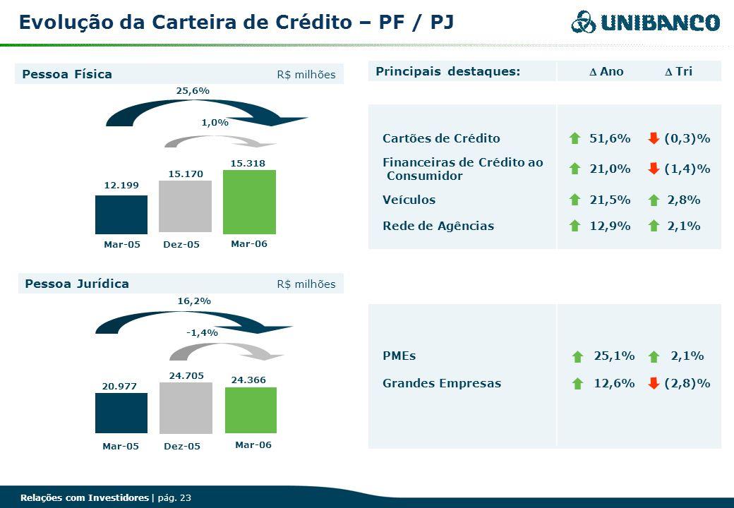 Relações com Investidores | pág. 23 Evolução da Carteira de Crédito – PF / PJ Pessoa Jurídica Pessoa Física Financeiras de Crédito ao Consumidor Rede
