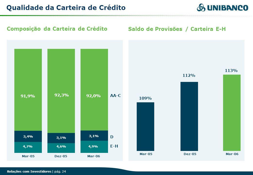 Relações com Investidores | pág. 24 Composição da Carteira de Crédito Saldo de Provisões / Carteira E-H Qualidade da Carteira de Crédito 109% 112% 113
