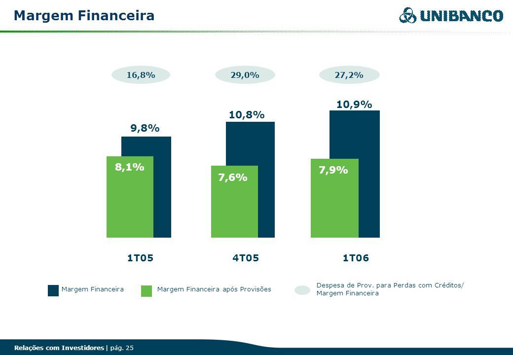 Relações com Investidores | pág. 25 Margem Financeira Margem Financeira após Provisões Despesa de Prov. para Perdas com Créditos/ Margem Financeira 1T