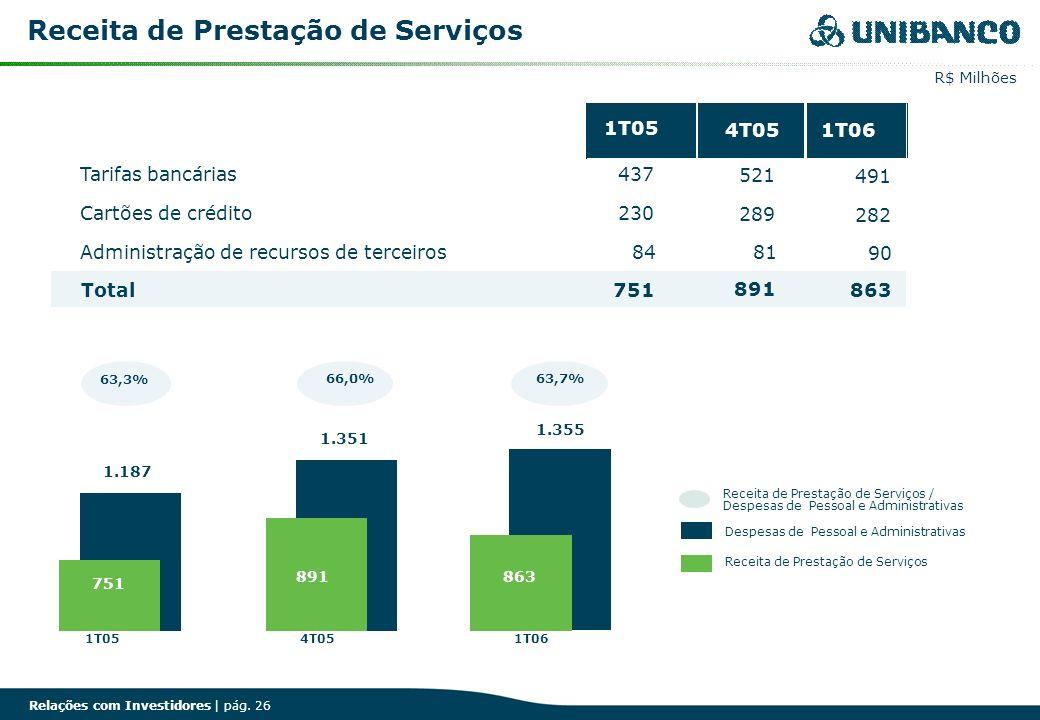 Relações com Investidores | pág. 26 Receita de Prestação de Serviços R$ Milhões 63,3% 1.355 1.187 1.351 751 891863 63,7%66,0% 1T054T051T06 Receita de