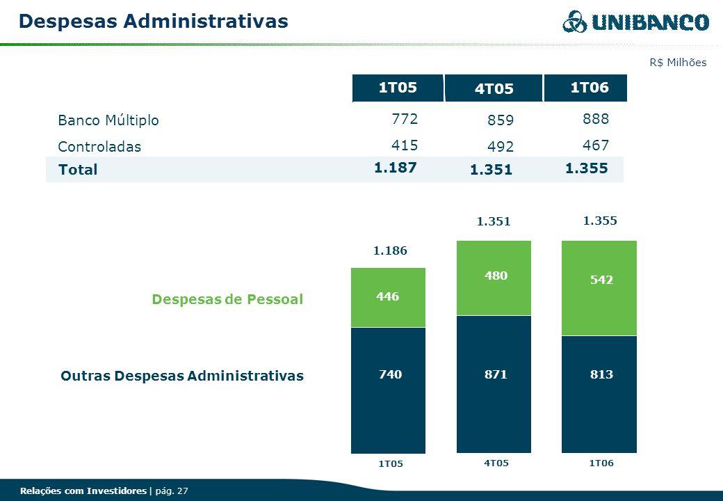 Relações com Investidores | pág. 27 Despesas Administrativas R$ Milhões 4T05 Banco Múltiplo859 Controladas492 Total1.351 1T05 772 415 1.187 1T06 888 4