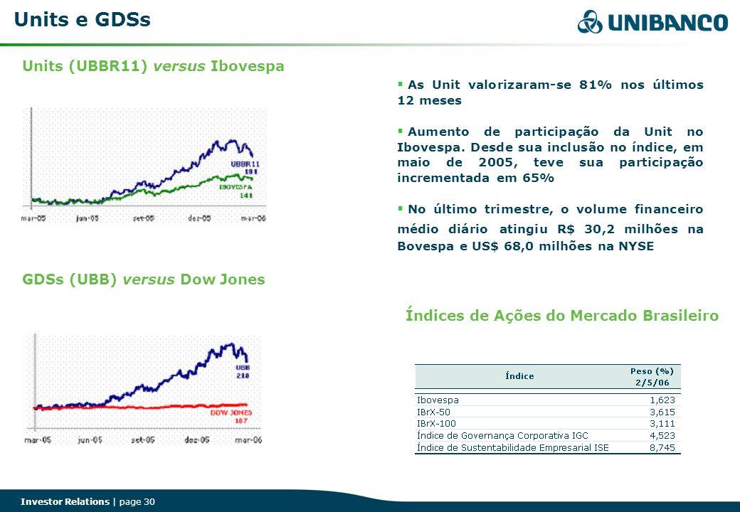 Investor Relations | page 30 Units e GDSs As Unit valorizaram-se 81% nos últimos 12 meses Aumento de participação da Unit no Ibovespa. Desde sua inclu