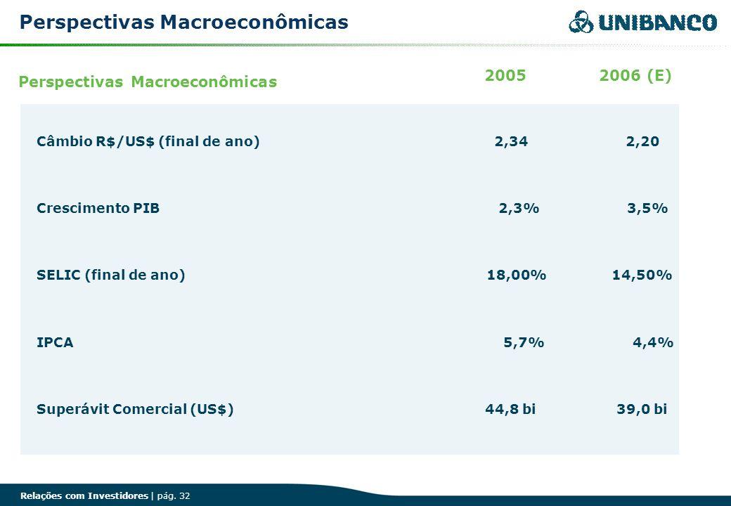Relações com Investidores | pág. 32 Perspectivas Macroeconômicas 2005 2006 (E) Crescimento PIB 2,3% 3,5% Câmbio R$/US$ (final de ano) 2,34 2,20 SELIC