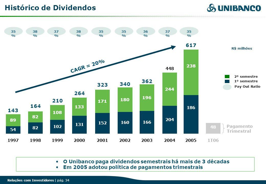 Relações com Investidores | pág. 34 Histórico de Dividendos 35 % 38 % 37 % 38 % 35 % 36 % 37 % Pay Out Ratio 35 % 54 82 102 131 152 160 166 204 186 89