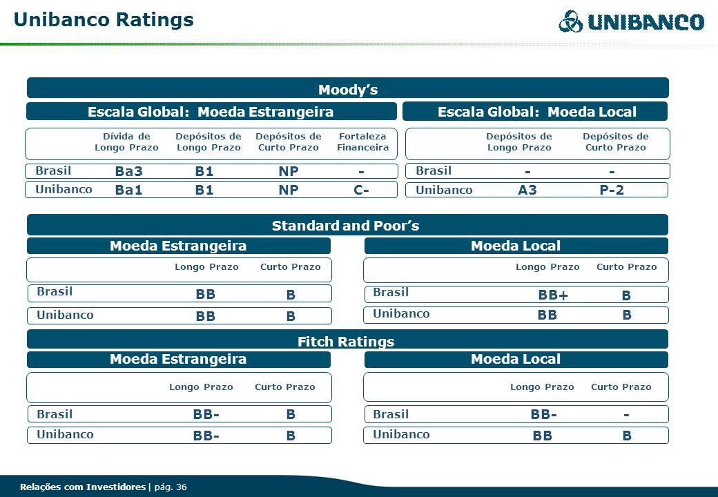 Relações com Investidores | pág. 36 Unibanco Ratings Fitch Ratings Unibanco BB- Moeda Estrangeira Brasil BB- B B Moeda Local Brasil - Unibanco BBB Sta