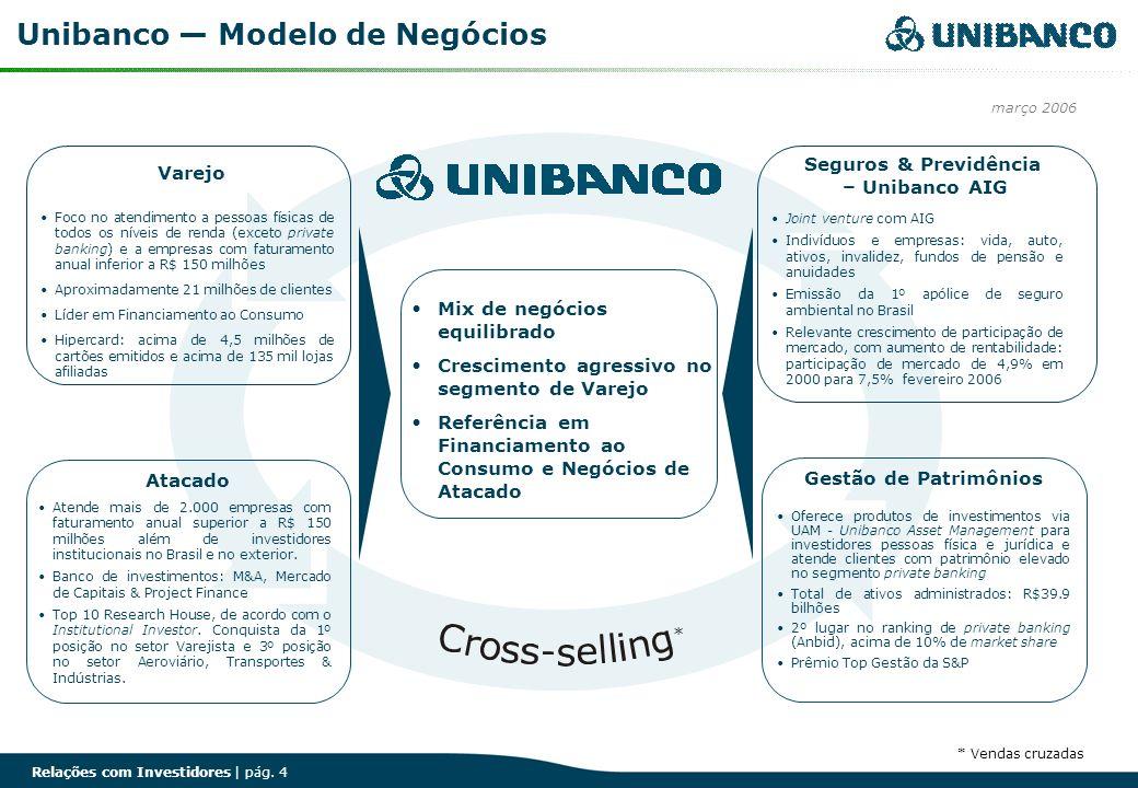 Relações com Investidores | pág. 4 Unibanco Modelo de Negócios Foco no atendimento a pessoas físicas de todos os níveis de renda (exceto private banki