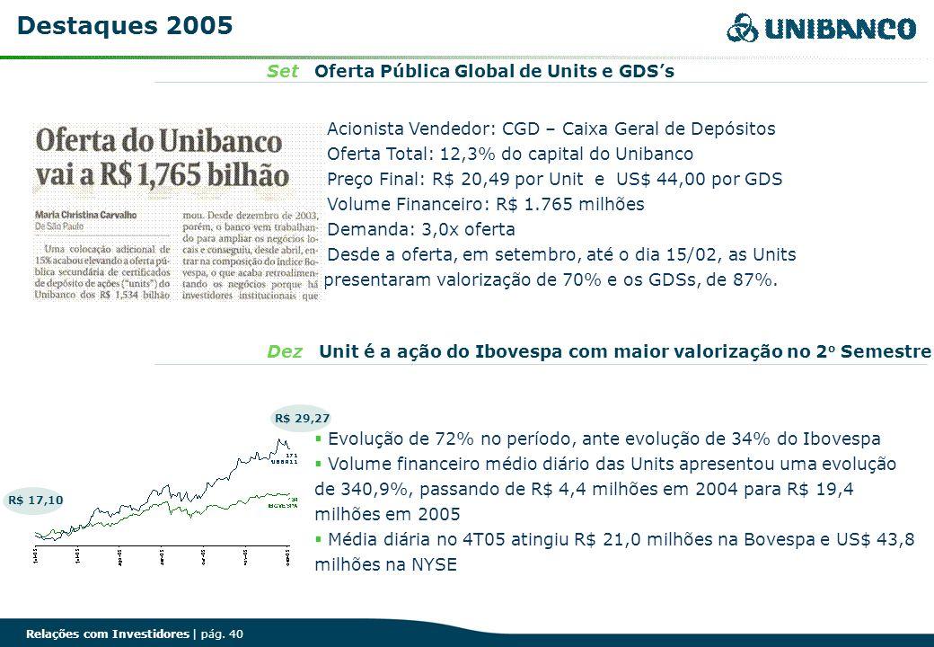 Relações com Investidores | pág. 40 Set Oferta Pública Global de Units e GDSs Dez Unit é a ação do Ibovespa com maior valorização no 2 o Semestre Dest