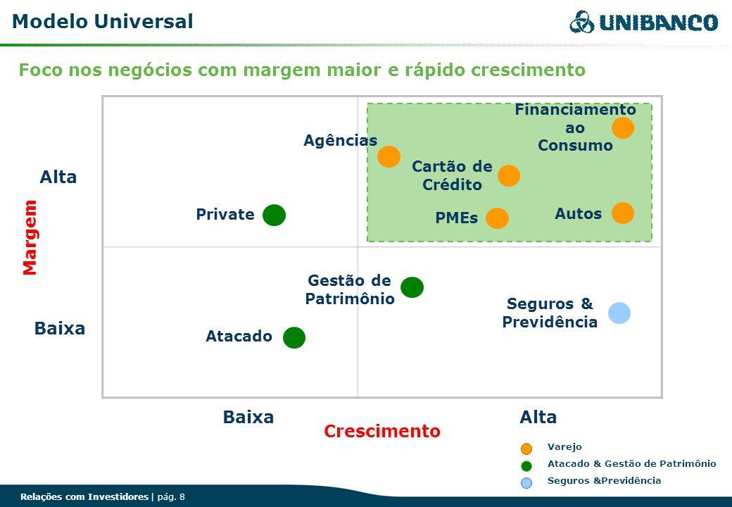 Relações com Investidores | pág. 8 Modelo Universal Agências Financiamento ao Consumo Cartão de Crédito Autos Seguros & Previdência Gestão de Patrimôn