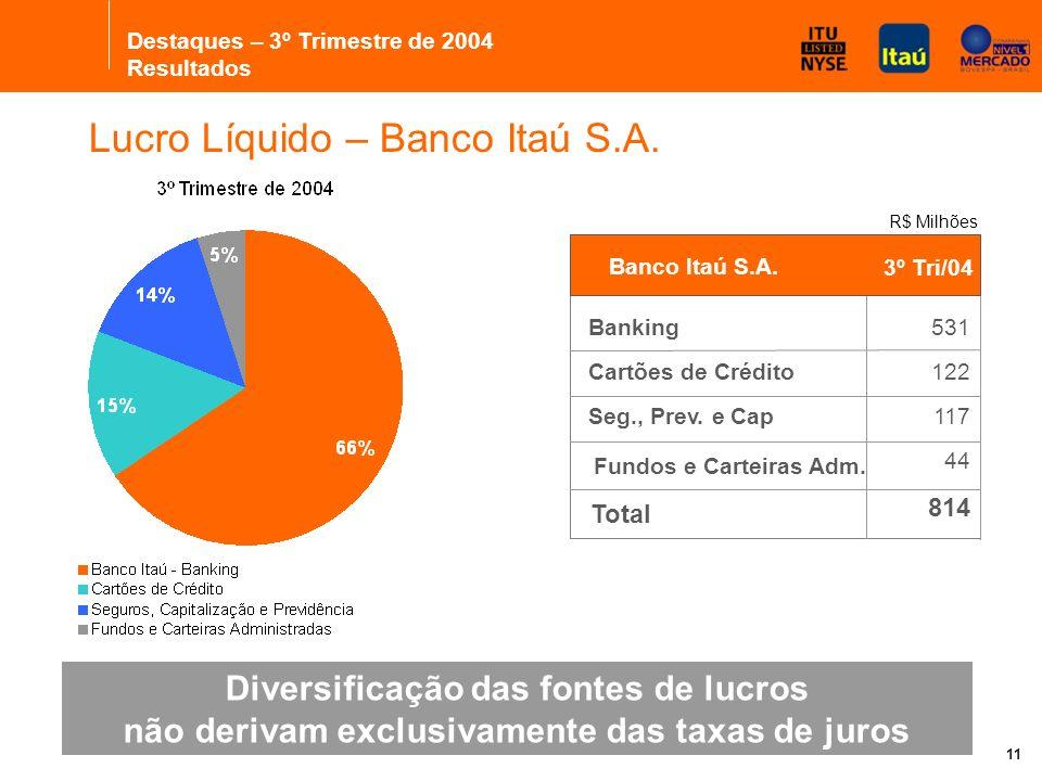 11 Diversificação das fontes de lucros não derivam exclusivamente das taxas de juros Lucro Líquido – Banco Itaú S.A.