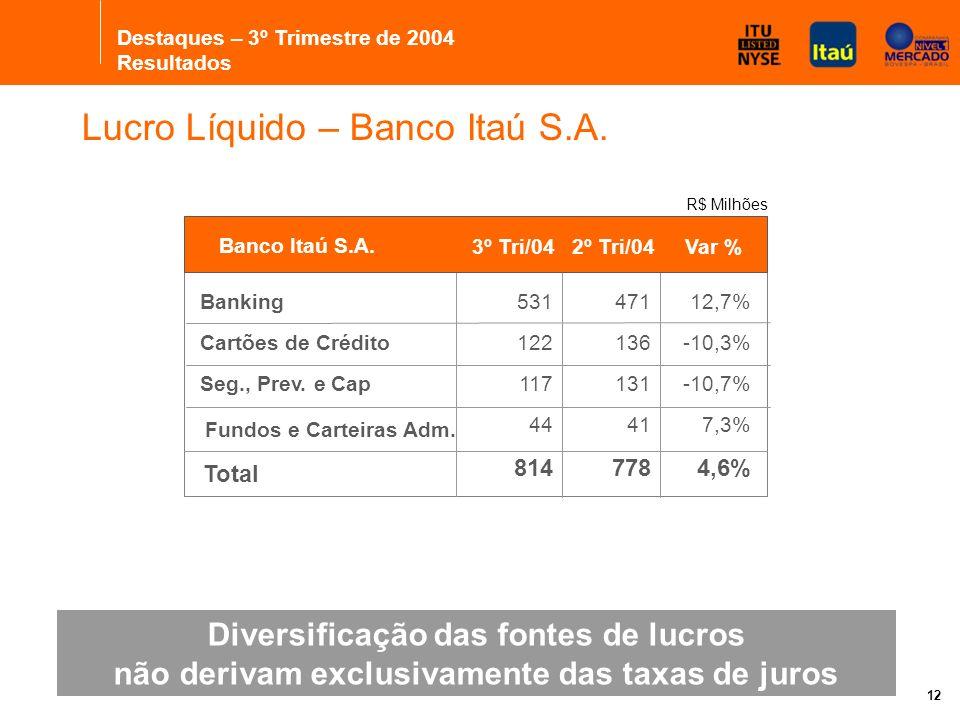 12 Diversificação das fontes de lucros não derivam exclusivamente das taxas de juros Lucro Líquido – Banco Itaú S.A.