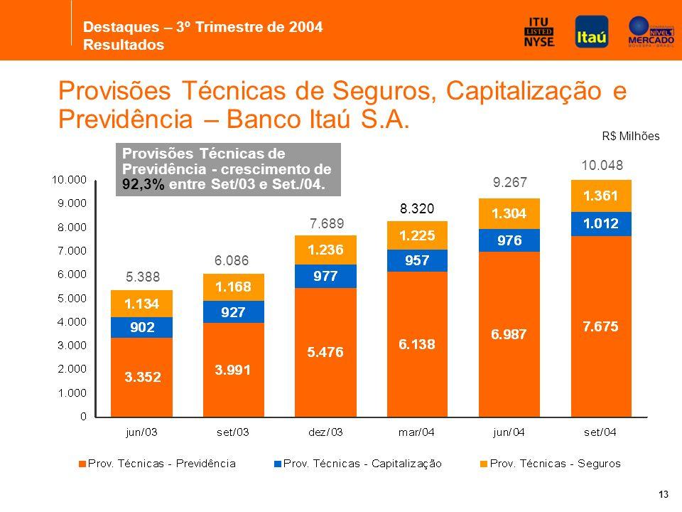 13 5.388 6.086 7.689 8.320 9.267 Provisões Técnicas de Previdência - crescimento de 92,3% entre Set/03 e Set./04.