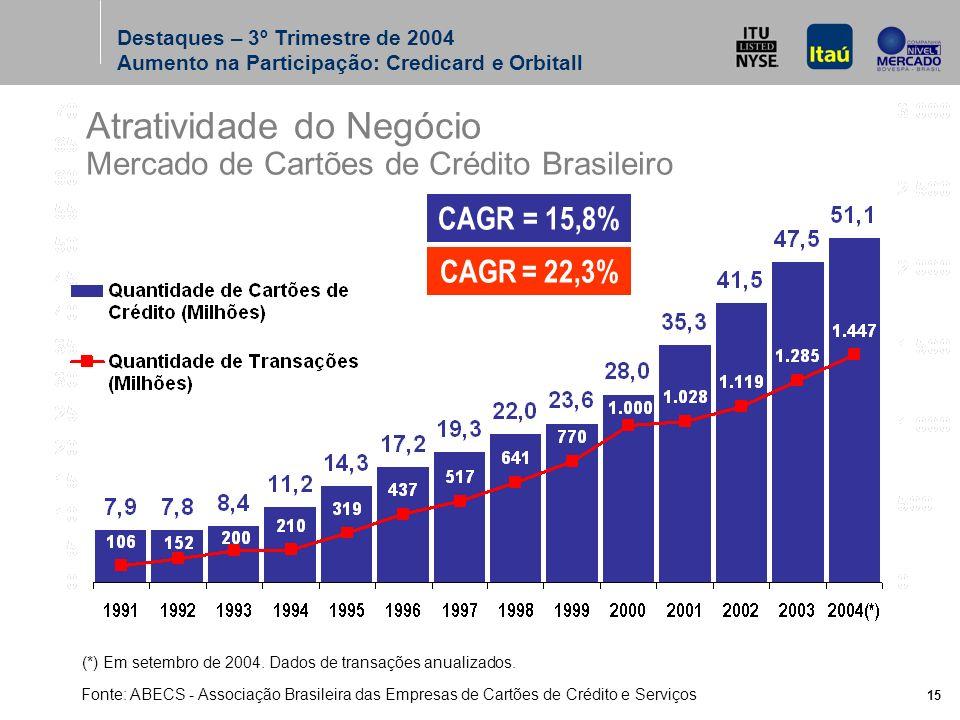 15 Atratividade do Negócio Mercado de Cartões de Crédito Brasileiro Fonte: ABECS - Associação Brasileira das Empresas de Cartões de Crédito e Serviços (*) Em setembro de 2004.