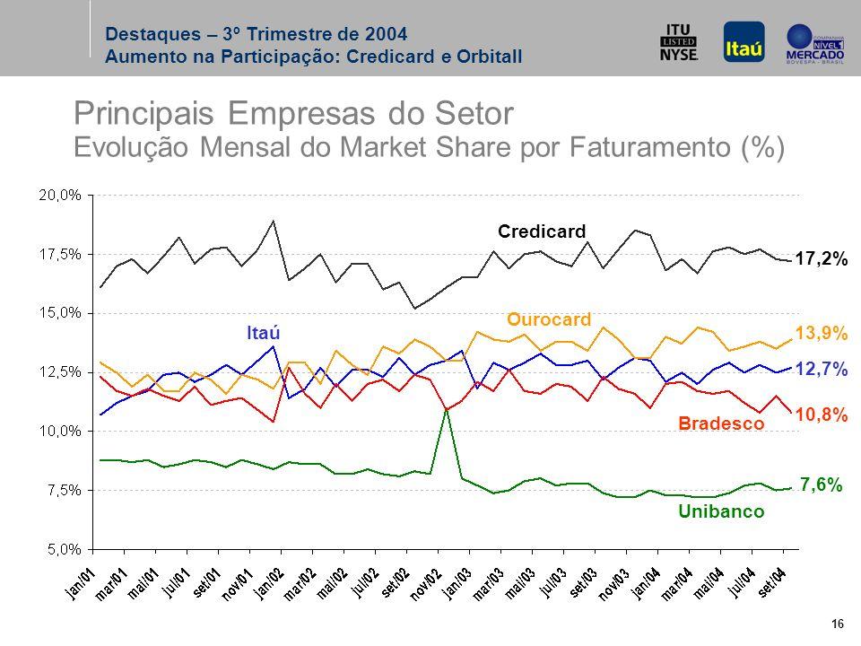16 Credicard Ourocard Itaú Bradesco Unibanco 17,2% 13,9% 12,7% 10,8% 7,6% Principais Empresas do Setor Evolução Mensal do Market Share por Faturamento (%) Destaques – 3º Trimestre de 2004 Aumento na Participação: Credicard e Orbitall