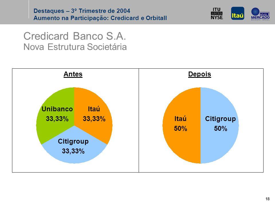 18 Credicard Banco S.A.
