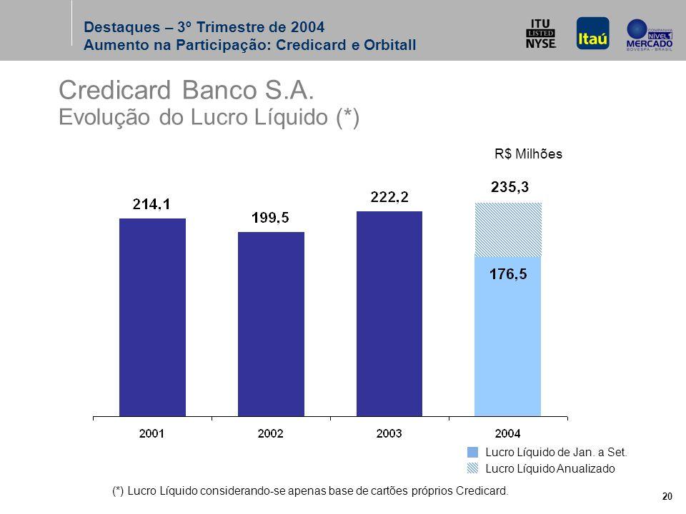 20 Credicard Banco S.A.