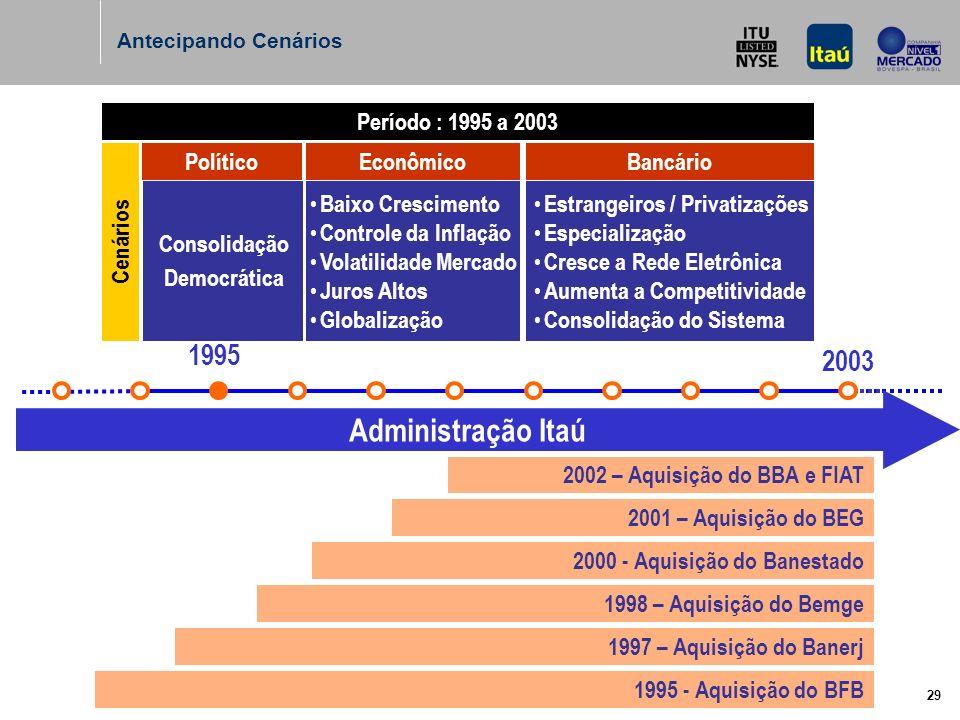29 Cenários Consolidação Democrática Baixo Crescimento Controle da Inflação Volatilidade Mercado Juros Altos Globalização Estrangeiros / Privatizações Especialização Cresce a Rede Eletrônica Aumenta a Competitividade Consolidação do Sistema Período : 1995 a 2003 PolíticoEconômicoBancário 1995 2003 Administração Itaú 1995 - Aquisição do BFB 1997 – Aquisição do Banerj 1998 – Aquisição do Bemge 2000 - Aquisição do Banestado 2001 – Aquisição do BEG 2002 – Aquisição do BBA e FIAT Antecipando Cenários