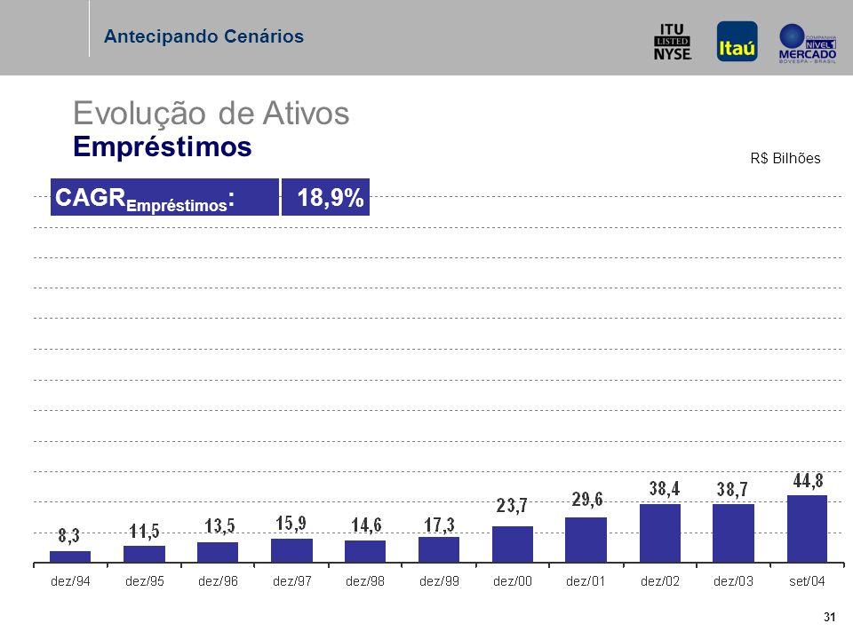 31 Evolução de Ativos Empréstimos R$ Bilhões Antecipando Cenários CAGR Empréstimos :18,9%