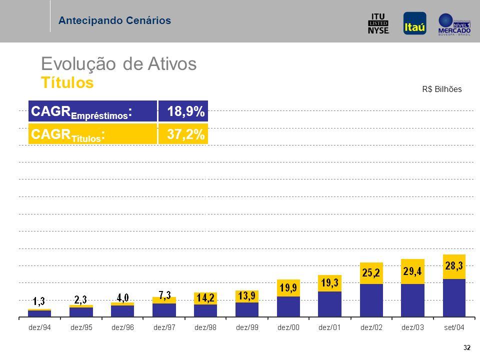 32 Evolução de Ativos Títulos R$ Bilhões Antecipando Cenários CAGR Títulos :37,2% CAGR Empréstimos :18,9%