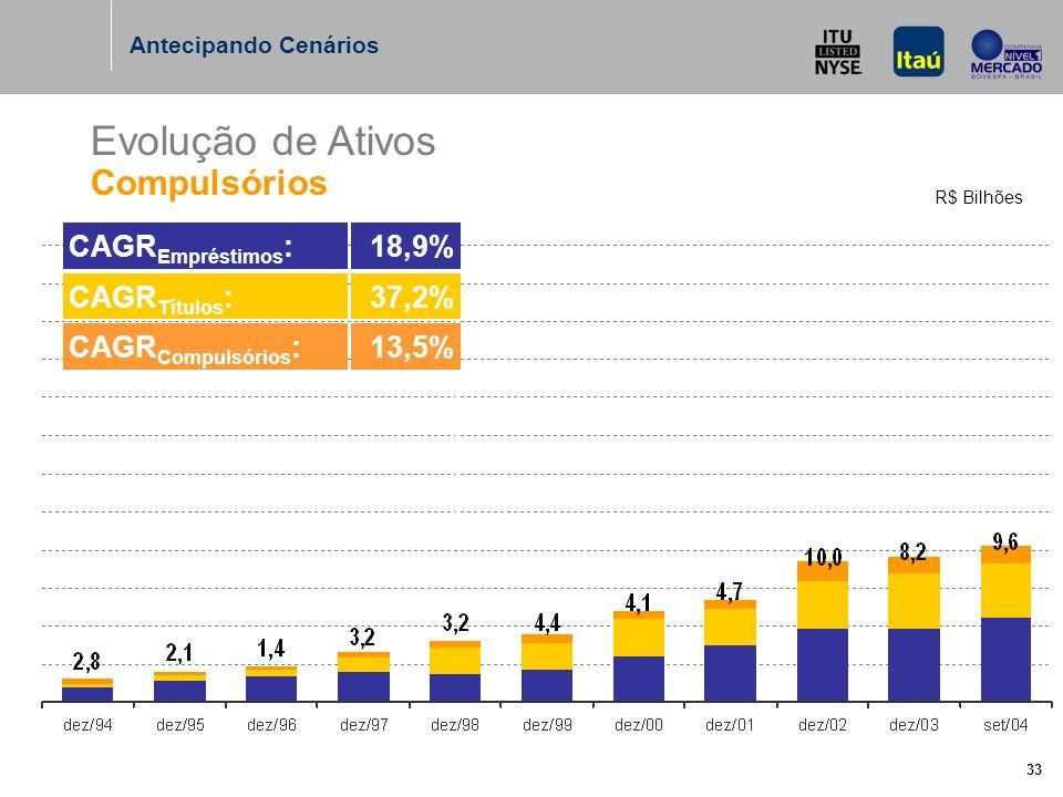 33 Evolução de Ativos Compulsórios R$ Bilhões Antecipando Cenários CAGR Compulsórios :13,5% CAGR Títulos :37,2% CAGR Empréstimos :18,9%