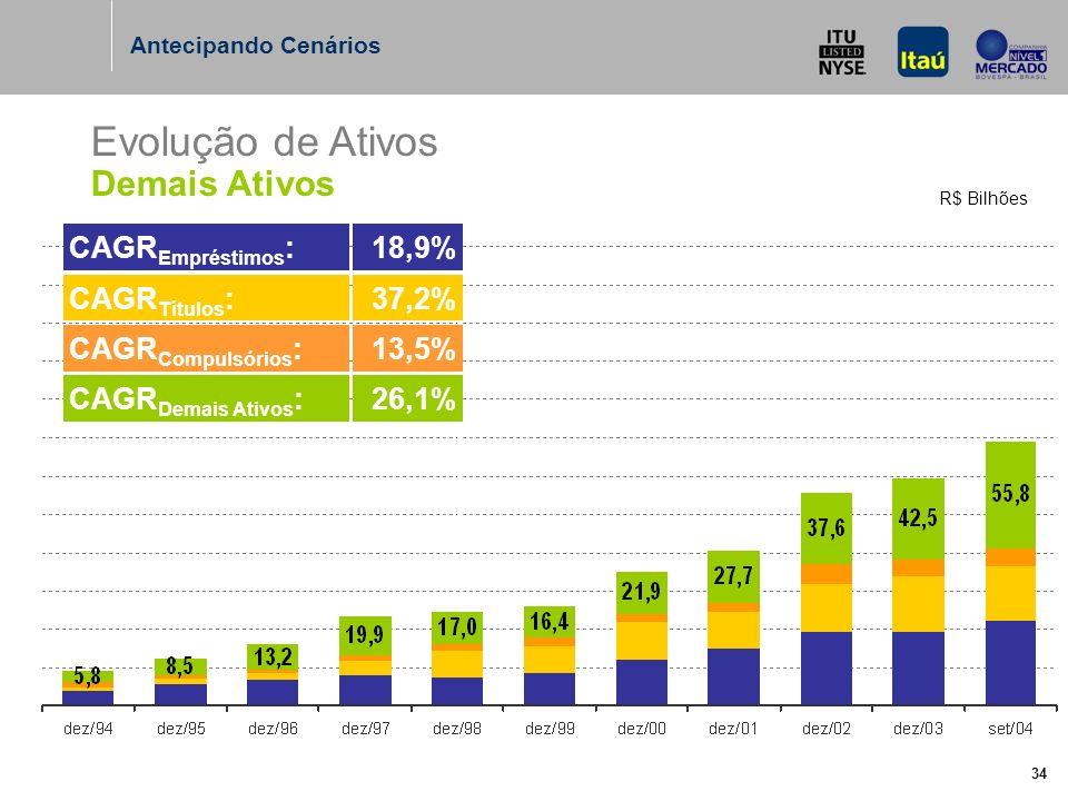 34 Evolução de Ativos Demais Ativos R$ Bilhões Antecipando Cenários CAGR Demais Ativos :26,1% CAGR Compulsórios :13,5% CAGR Títulos :37,2% CAGR Empréstimos :18,9%