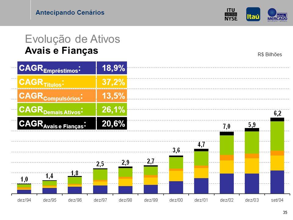 35 Evolução de Ativos Avais e Fianças R$ Bilhões Antecipando Cenários CAGR Avais e Fianças :20,6% CAGR Demais Ativos :26,1% CAGR Compulsórios :13,5% CAGR Títulos :37,2% CAGR Empréstimos :18,9%
