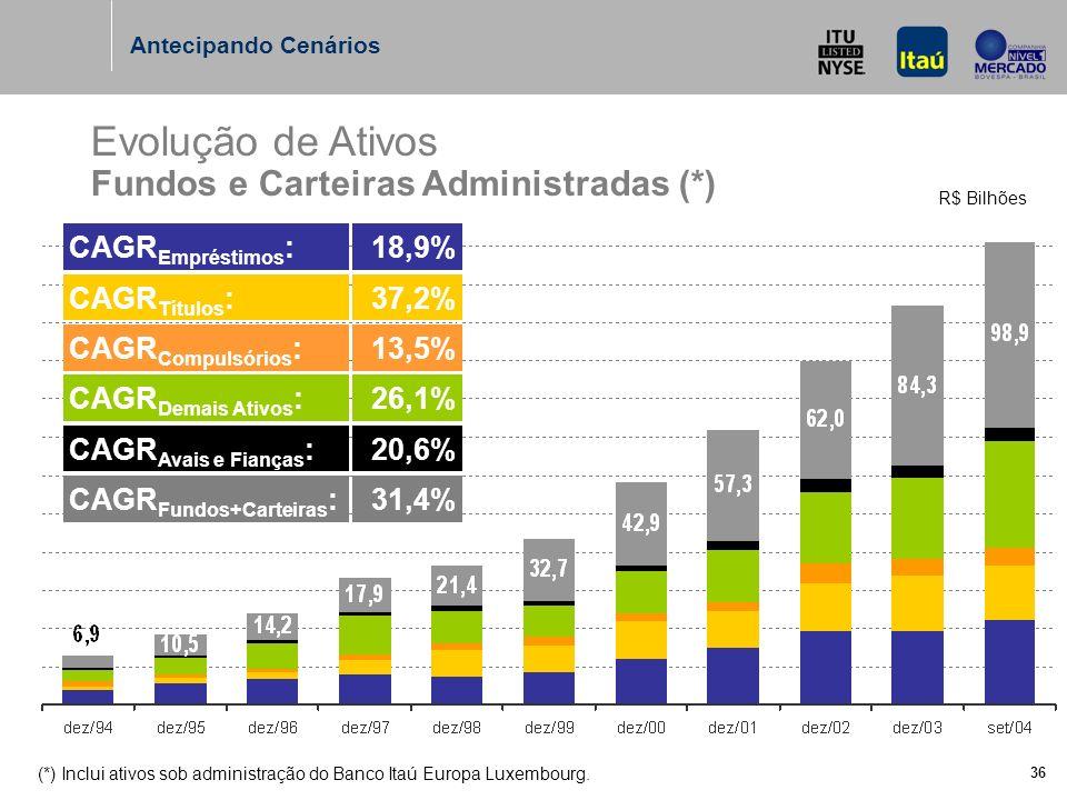 36 Evolução de Ativos Fundos e Carteiras Administradas (*) R$ Bilhões Antecipando Cenários (*) Inclui ativos sob administração do Banco Itaú Europa Luxembourg.