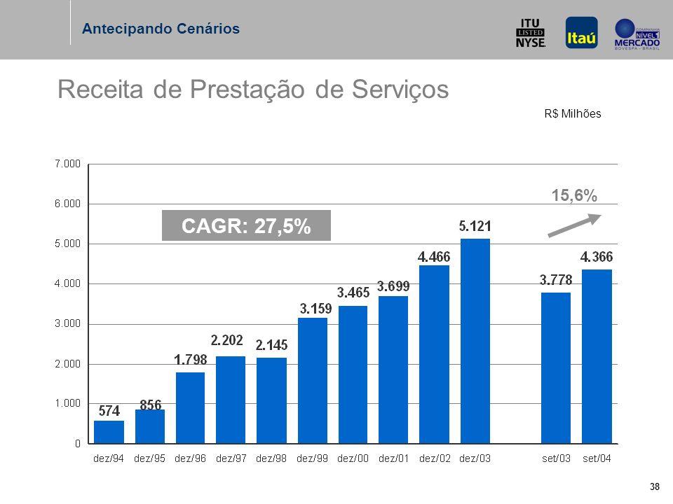 38 R$ Milhões Receita de Prestação de Serviços CAGR: 27,5% 15,6% Antecipando Cenários