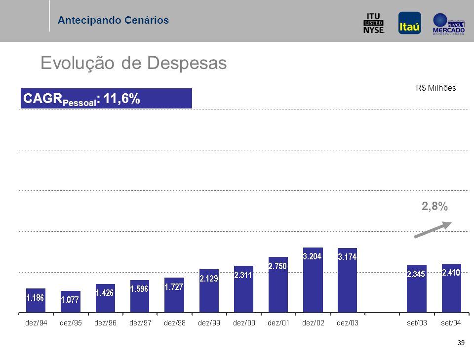39 Evolução de Despesas R$ Milhões CAGR Pessoal : 11,6% Antecipando Cenários 2,8%
