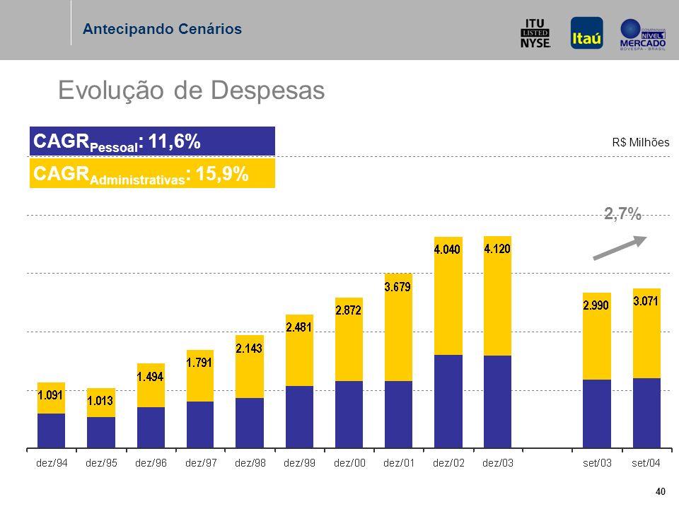 40 Evolução de Despesas CAGR Administrativas : 15,9% CAGR Pessoal : 11,6% Antecipando Cenários 2,7% R$ Milhões