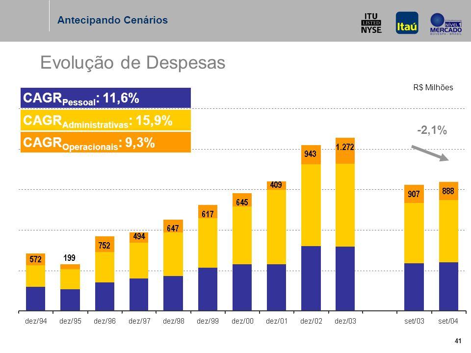 41 Evolução de Despesas CAGR Operacionais : 9,3% CAGR Administrativas : 15,9% CAGR Pessoal : 11,6% Antecipando Cenários -2,1% R$ Milhões