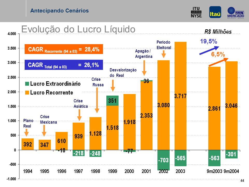 44 Evolução do Lucro Líquido R$ Milhões CAGR Recorrente (94 a 03) = 28,4% 6,5% Antecipando Cenários CAGR Total (94 a 03) = 26,1% 19,5% Plano Real Crise Mexicana Crise Asiática Crise Russa Desvalorização do Real Apagão / Argentina Período Eleitoral