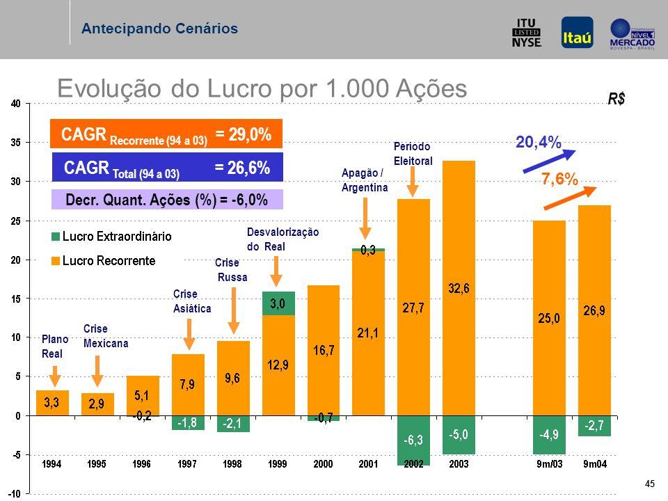 45 Evolução do Lucro por 1.000 Ações CAGR Recorrente (94 a 03) = 29,0% Decr.